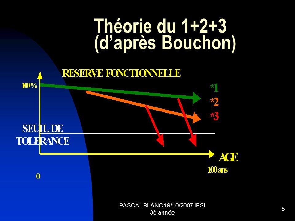 Théorie du 1+2+3 (d'après Bouchon)