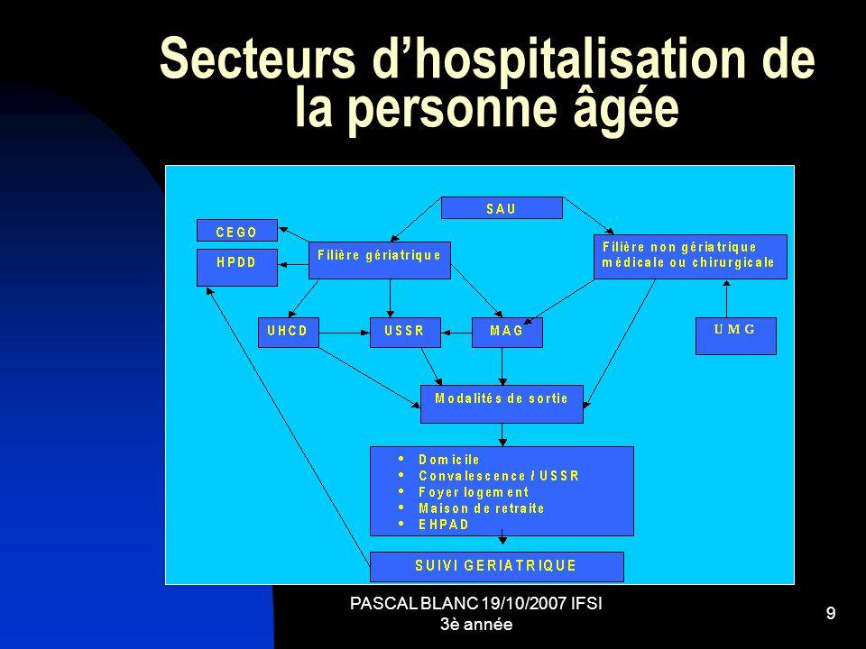 Secteurs d'hospitalisation de la personne âgée