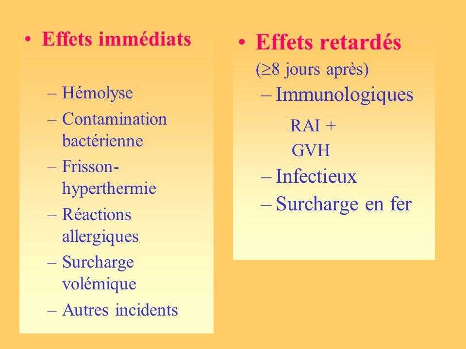 Effets retardés RAI + Effets immédiats Immunologiques Infectieux