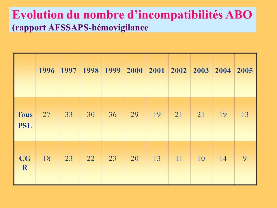 Evolution du nombre d'incompatibilités ABO (rapport AFSSAPS-hémovigilance