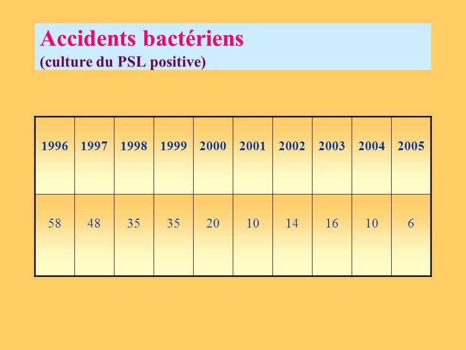 Accidents bactériens (culture du PSL positive)