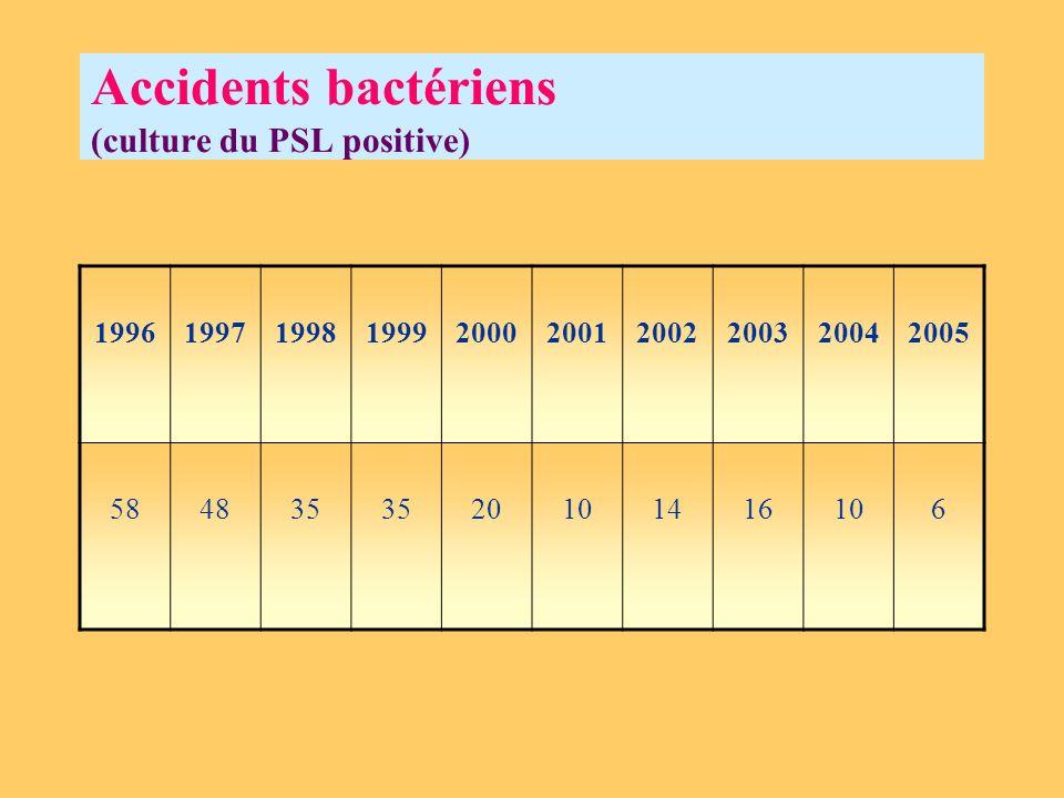 Accidents bactériens (culture du PSL positive)
