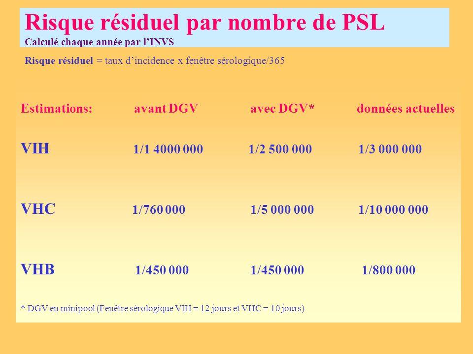 Risque résiduel par nombre de PSL Calculé chaque année par l'INVS