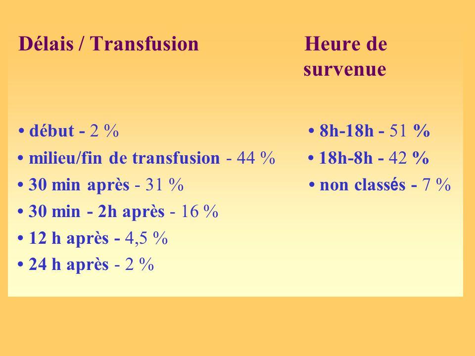 Délais / Transfusion Heure de survenue