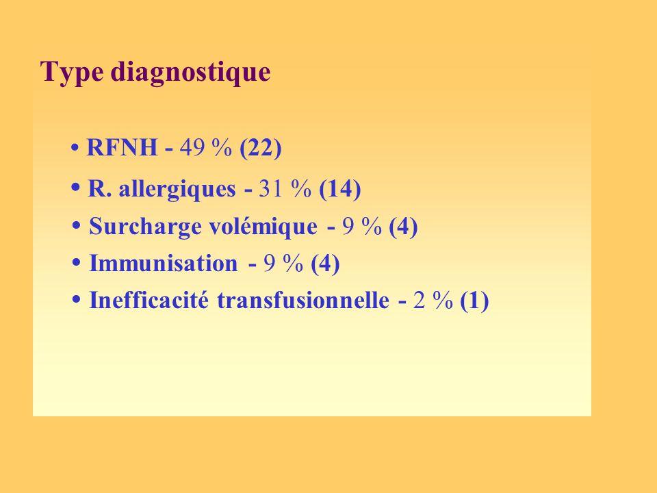 Type diagnostique • RFNH - 49 % (22) • R. allergiques - 31 % (14)