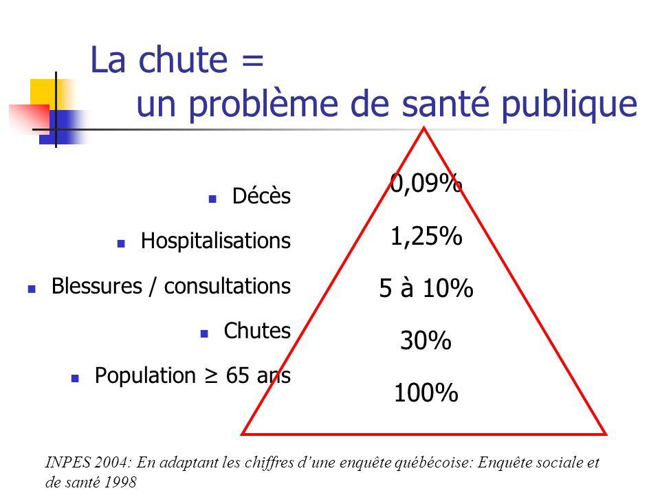 La chute = un problème de santé publique