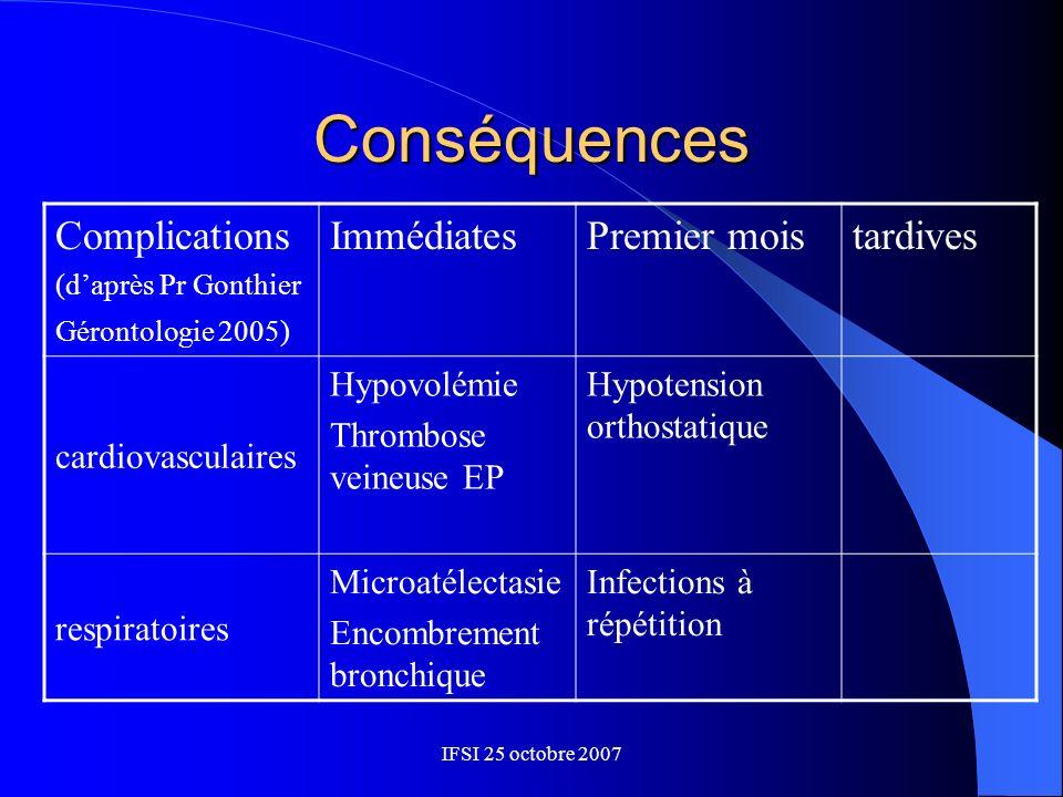 Conséquences Complications Immédiates Premier mois tardives
