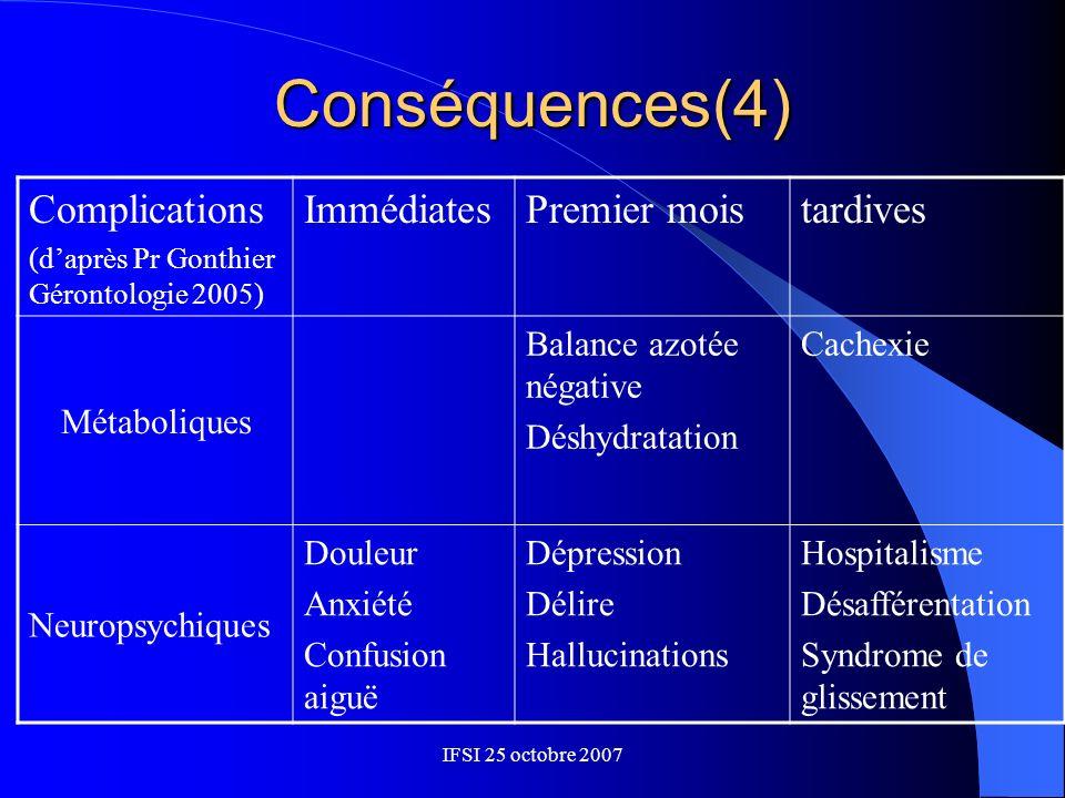 Conséquences(4) Complications Immédiates Premier mois tardives