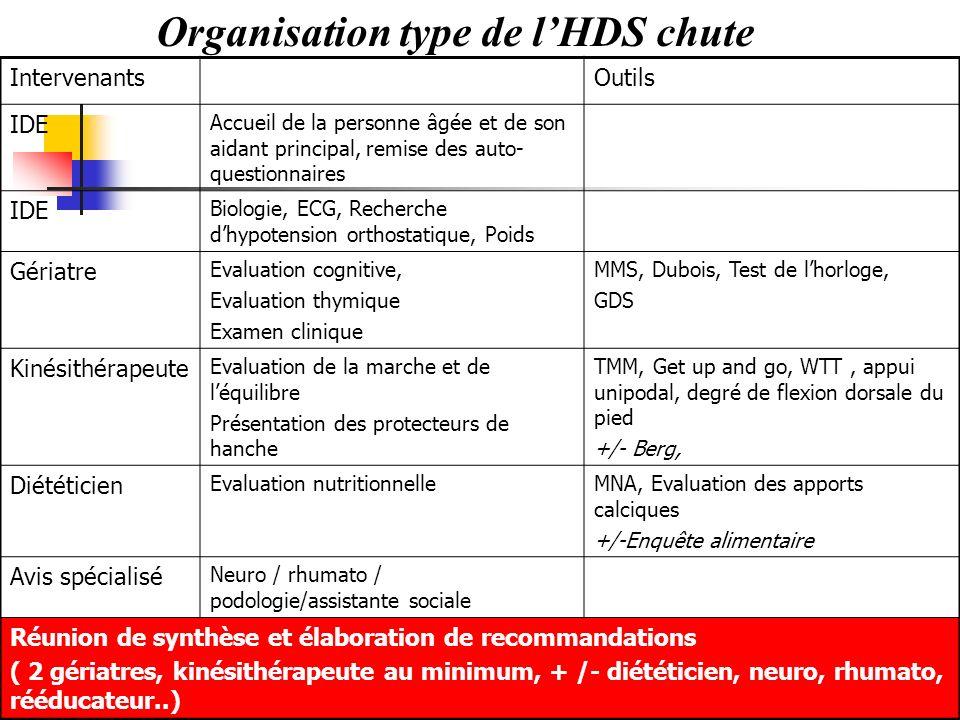 Organisation type de l'HDS chute
