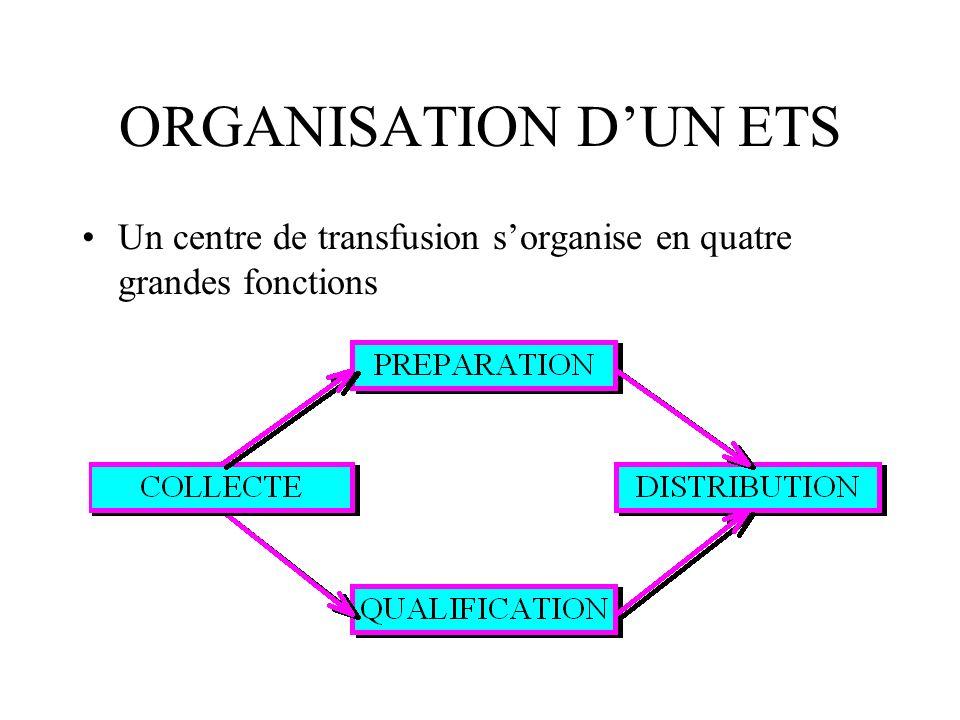 ORGANISATION D'UN ETS Un centre de transfusion s'organise en quatre grandes fonctions