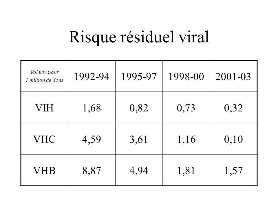 Risque résiduel viral 1992-94 1995-97 1998-00 2001-03 VIH 1,68 0,82