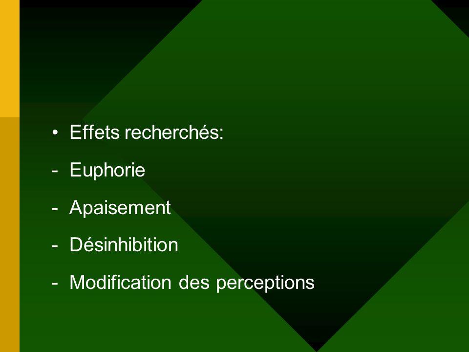 Effets recherchés: Euphorie Apaisement Désinhibition Modification des perceptions