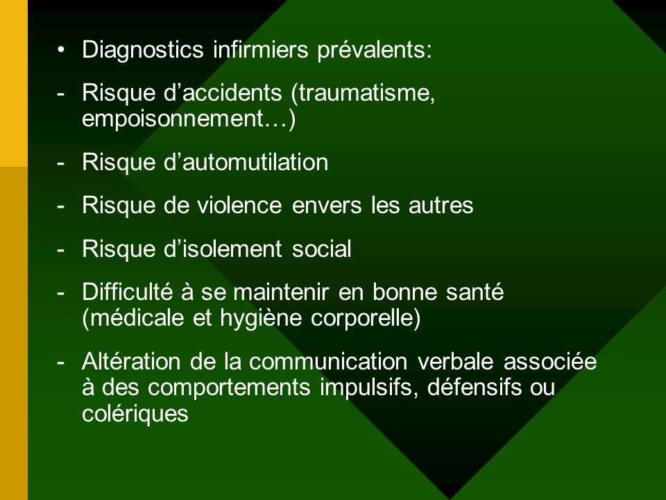 Diagnostics infirmiers prévalents: