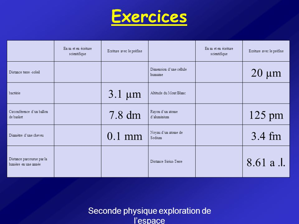 Exercices 20 µm 3.1 µm 7.8 dm 125 pm 0.1 mm 3.4 fm 8.61 a .l.