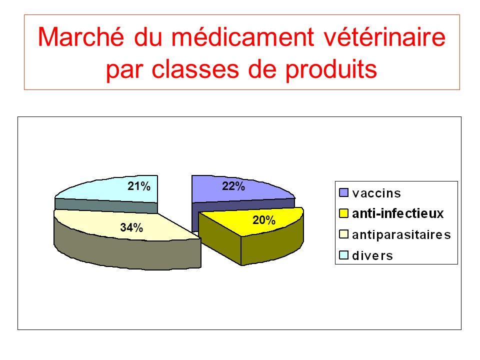 Marché du médicament vétérinaire par classes de produits