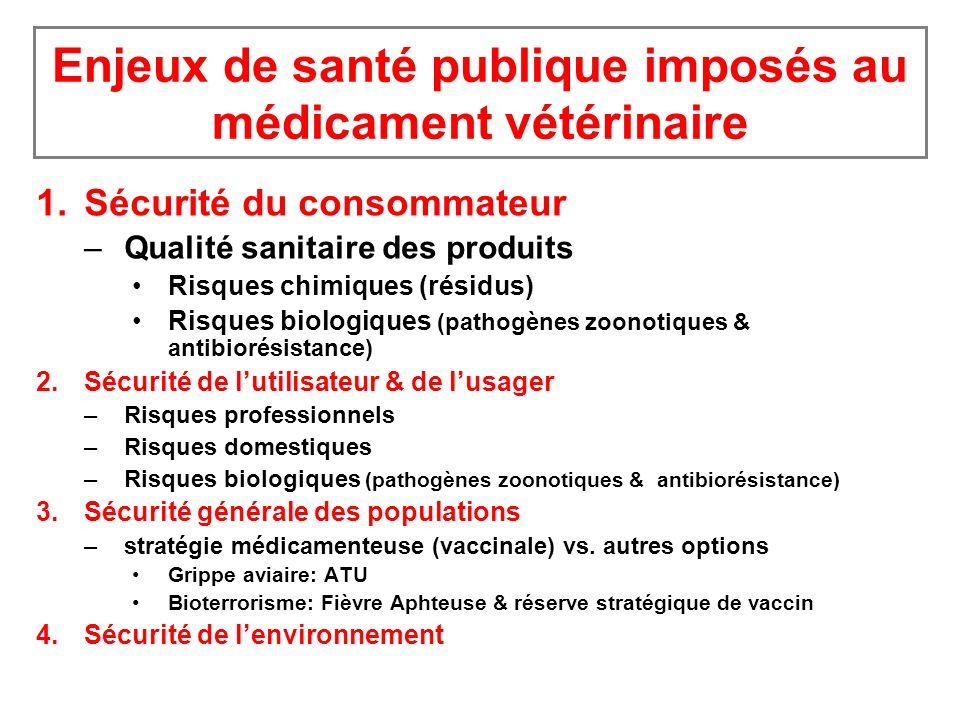 Enjeux de santé publique imposés au médicament vétérinaire