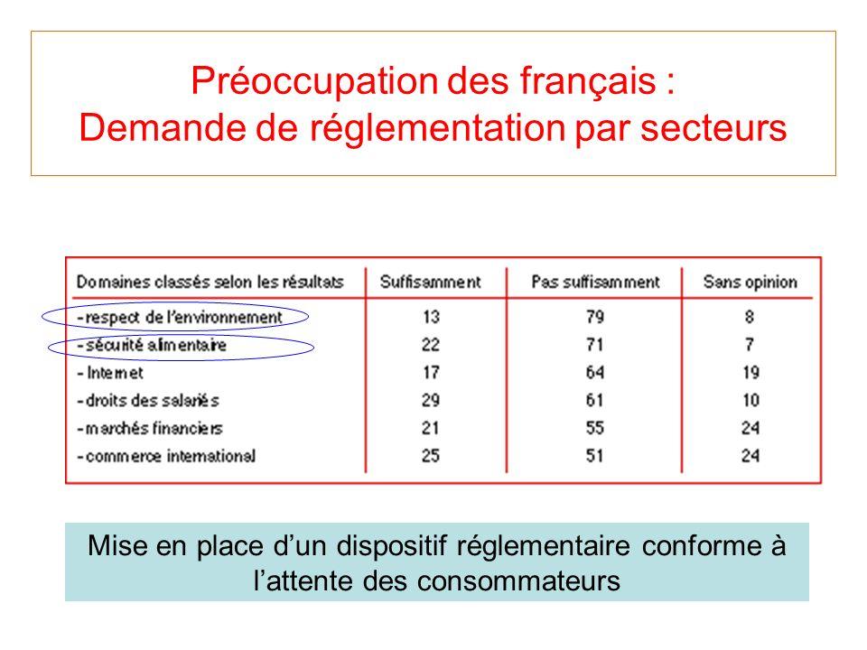 Préoccupation des français : Demande de réglementation par secteurs