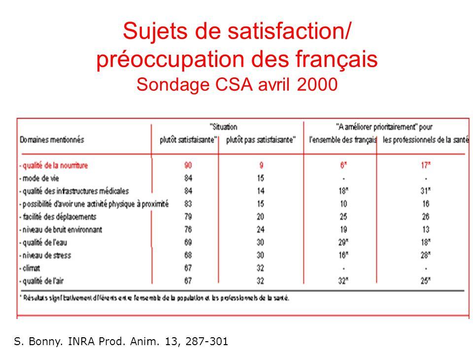Sujets de satisfaction/ préoccupation des français Sondage CSA avril 2000