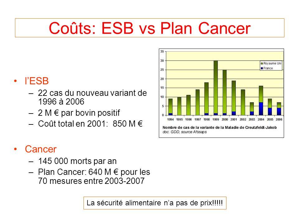 Coûts: ESB vs Plan Cancer