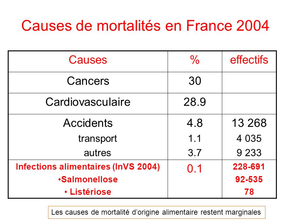 Causes de mortalités en France 2004