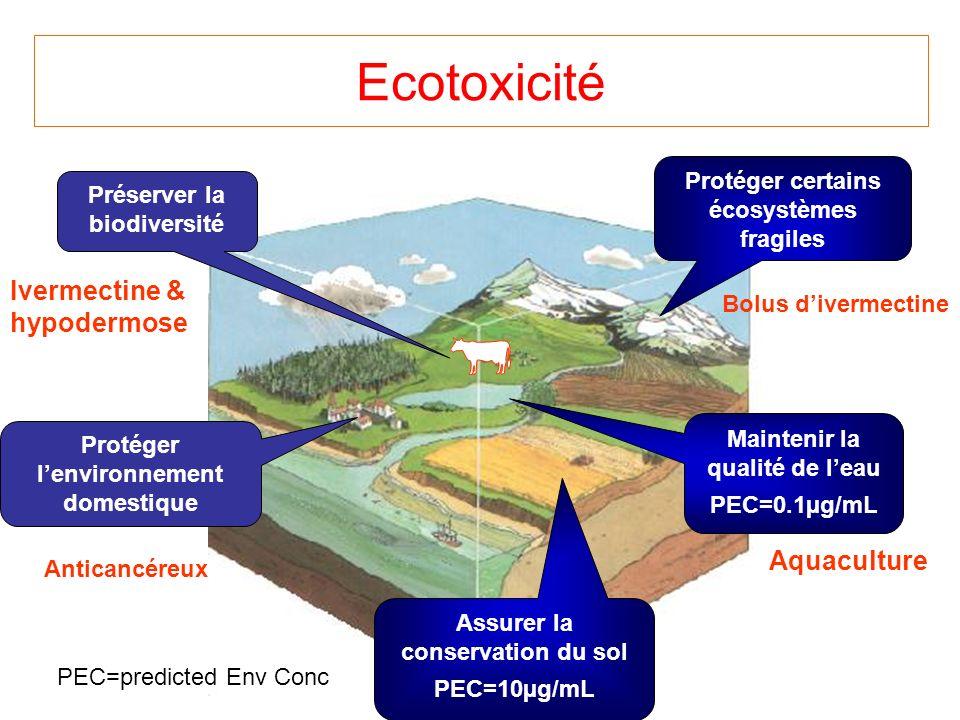 Ecotoxicité Ivermectine & hypodermose Aquaculture
