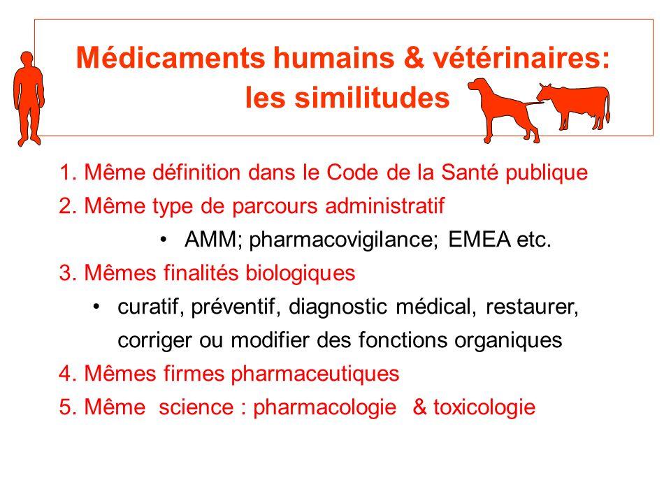 Médicaments humains & vétérinaires: les similitudes