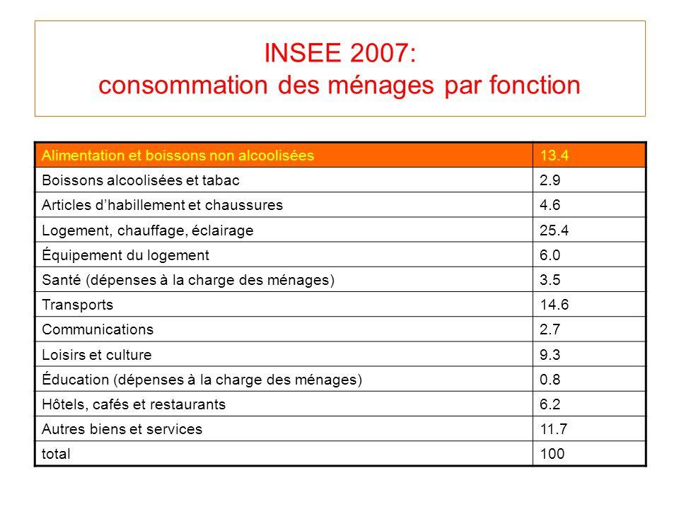 INSEE 2007: consommation des ménages par fonction