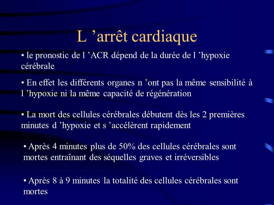 L 'arrêt cardiaque le pronostic de l 'ACR dépend de la durée de l 'hypoxie cérébrale.