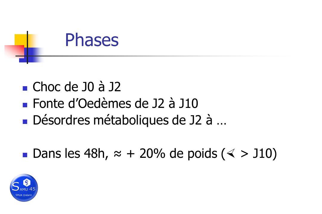 Phases Choc de J0 à J2 Fonte d'Oedèmes de J2 à J10