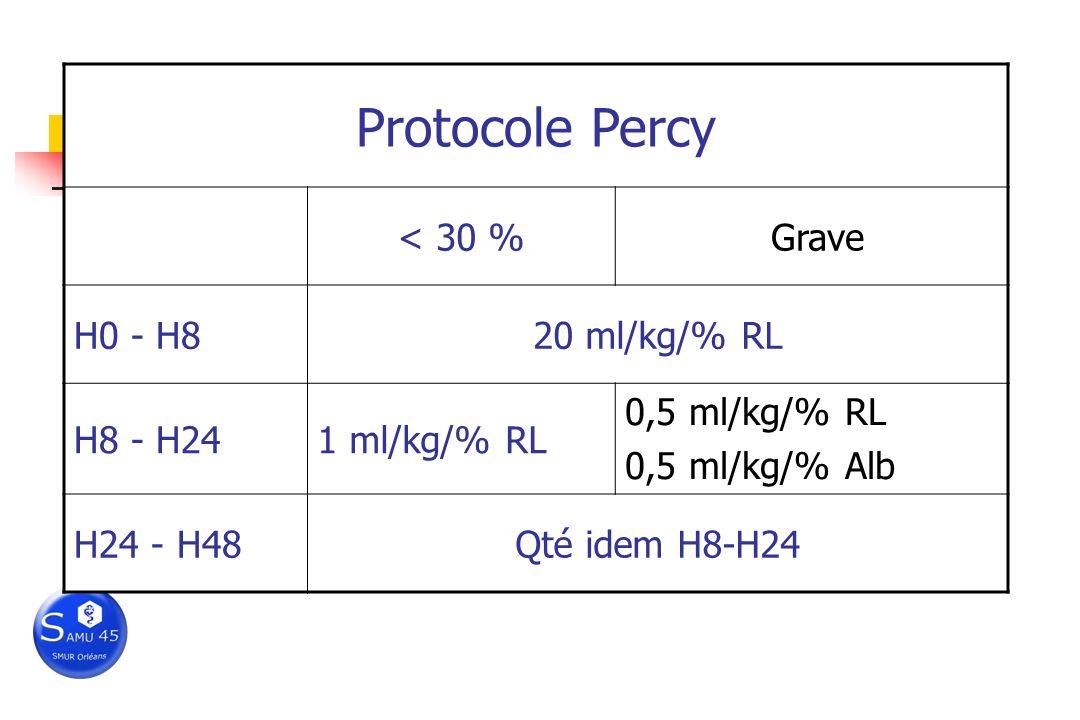 Remplissage Protocole Percy < 30 % Grave H0 - H8 20 ml/kg/% RL