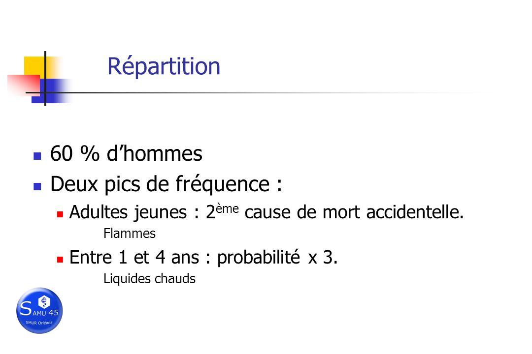 Répartition 60 % d'hommes Deux pics de fréquence :