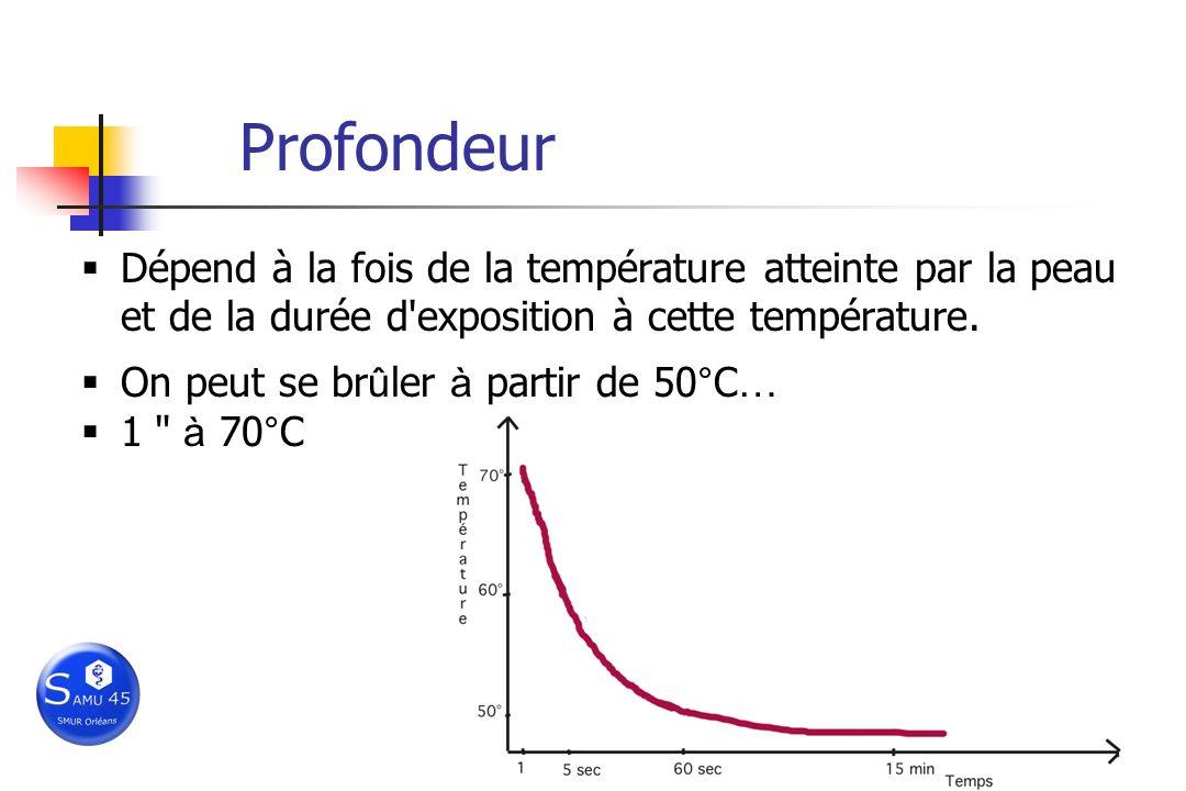 Profondeur Dépend à la fois de la température atteinte par la peau et de la durée d exposition à cette température.