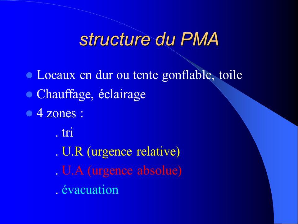 structure du PMA Locaux en dur ou tente gonflable, toile
