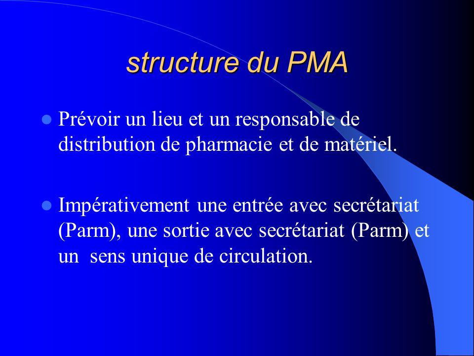 structure du PMA Prévoir un lieu et un responsable de distribution de pharmacie et de matériel.