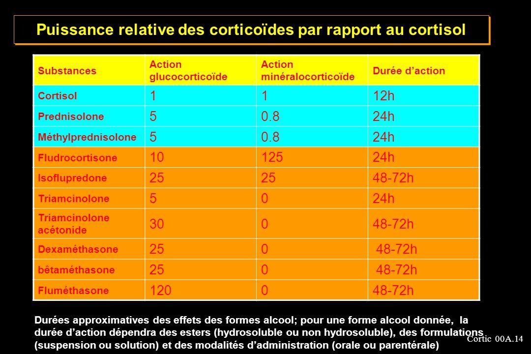 Puissance relative des corticoïdes par rapport au cortisol