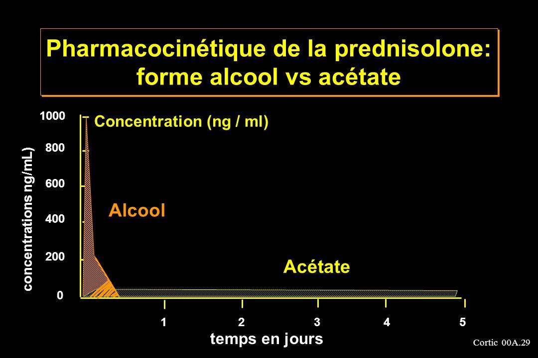Pharmacocinétique de la prednisolone: forme alcool vs acétate