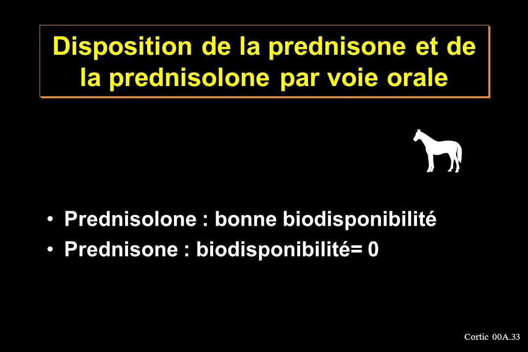 Disposition de la prednisone et de la prednisolone par voie orale