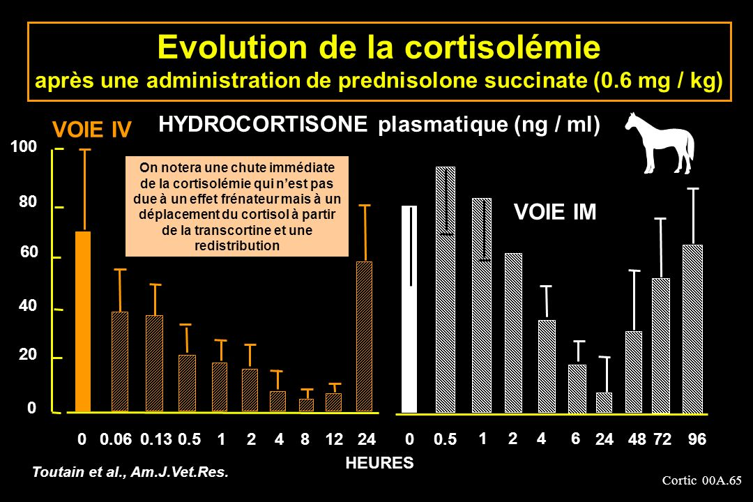 Evolution de la cortisolémie