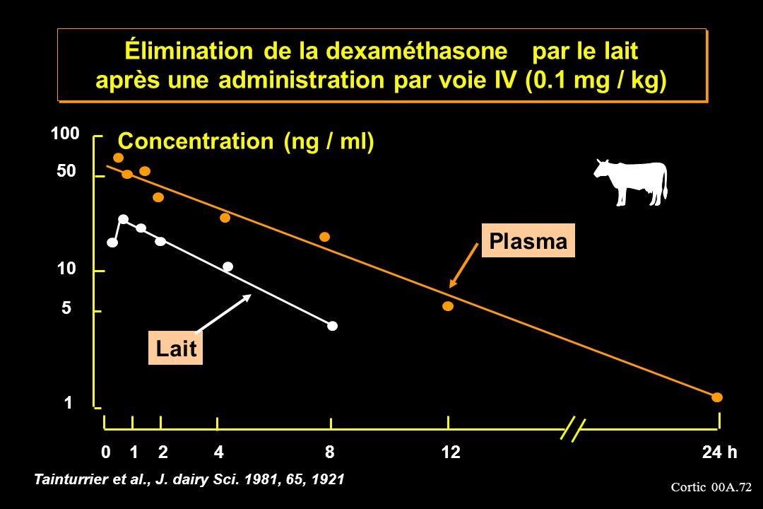 Élimination de la dexaméthasone par le lait après une administration par voie IV (0.1 mg / kg)
