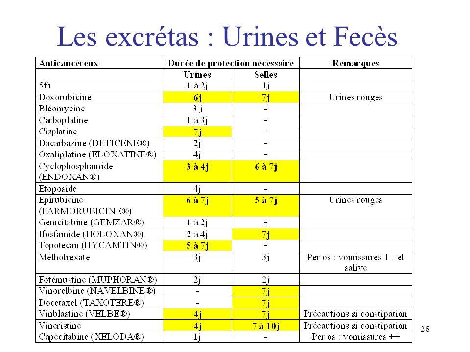 Les excrétas : Urines et Fecès