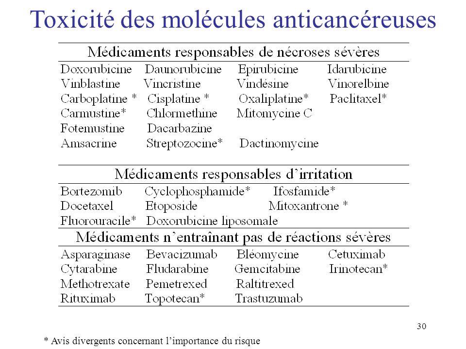 Toxicité des molécules anticancéreuses