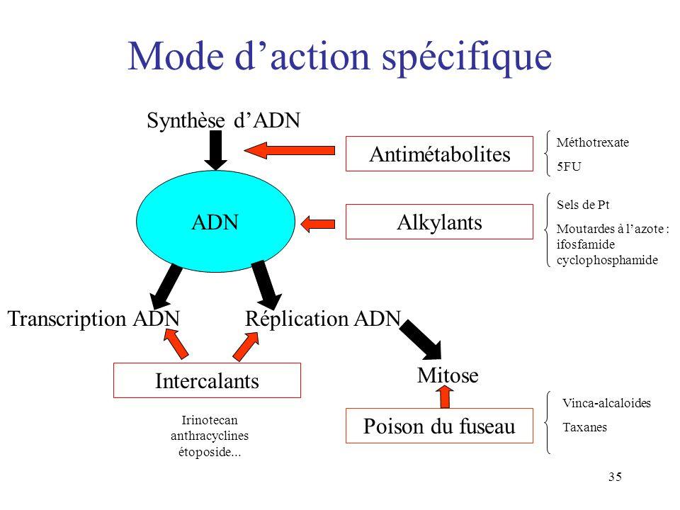 Mode d'action spécifique