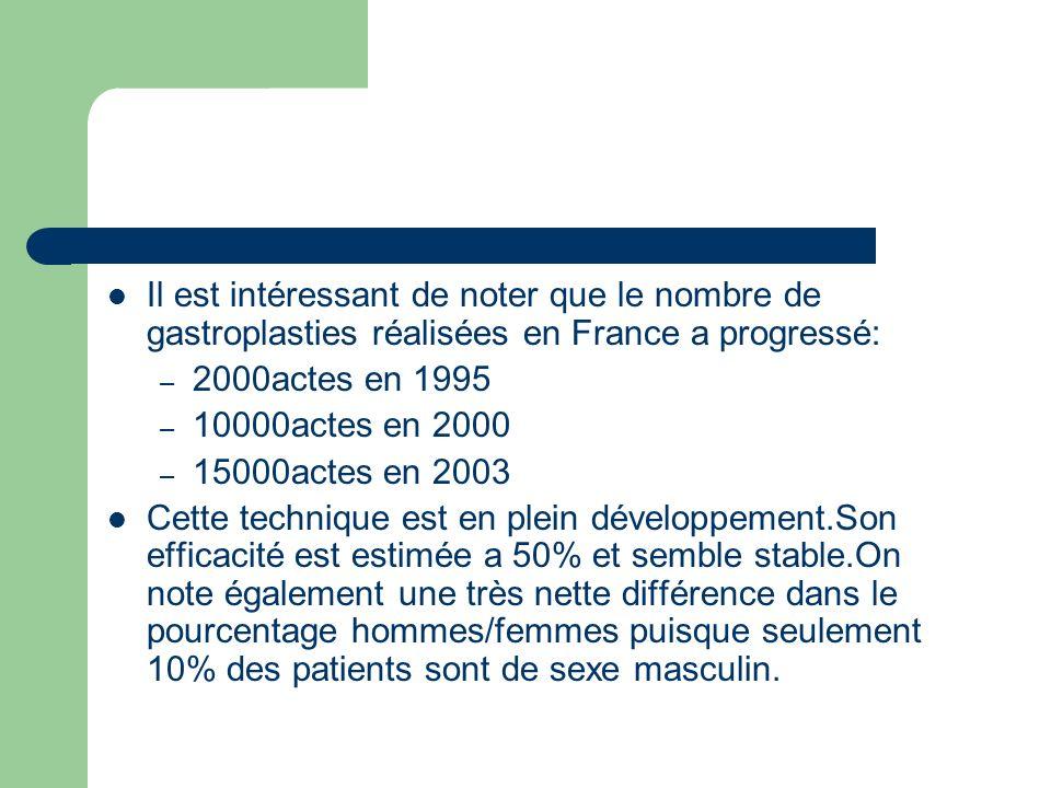 Il est intéressant de noter que le nombre de gastroplasties réalisées en France a progressé: