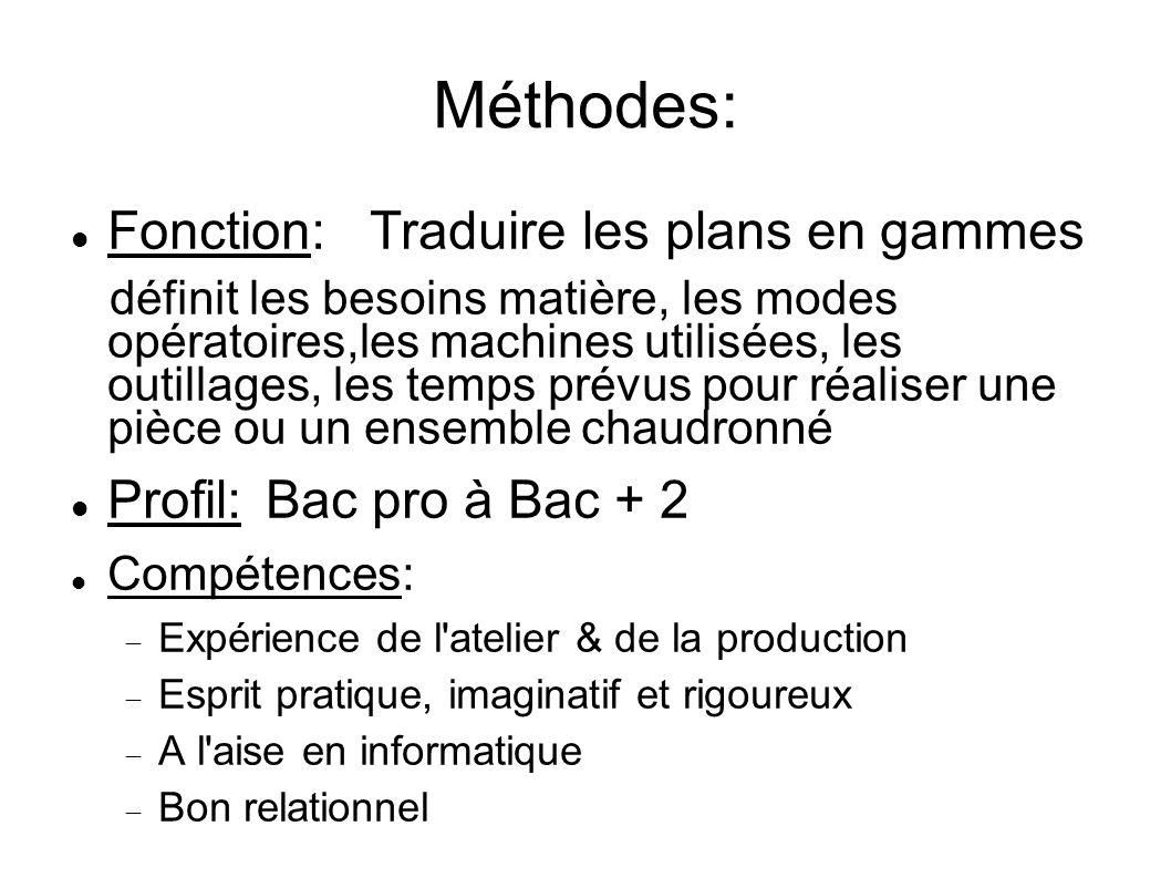 Méthodes: Fonction: Traduire les plans en gammes