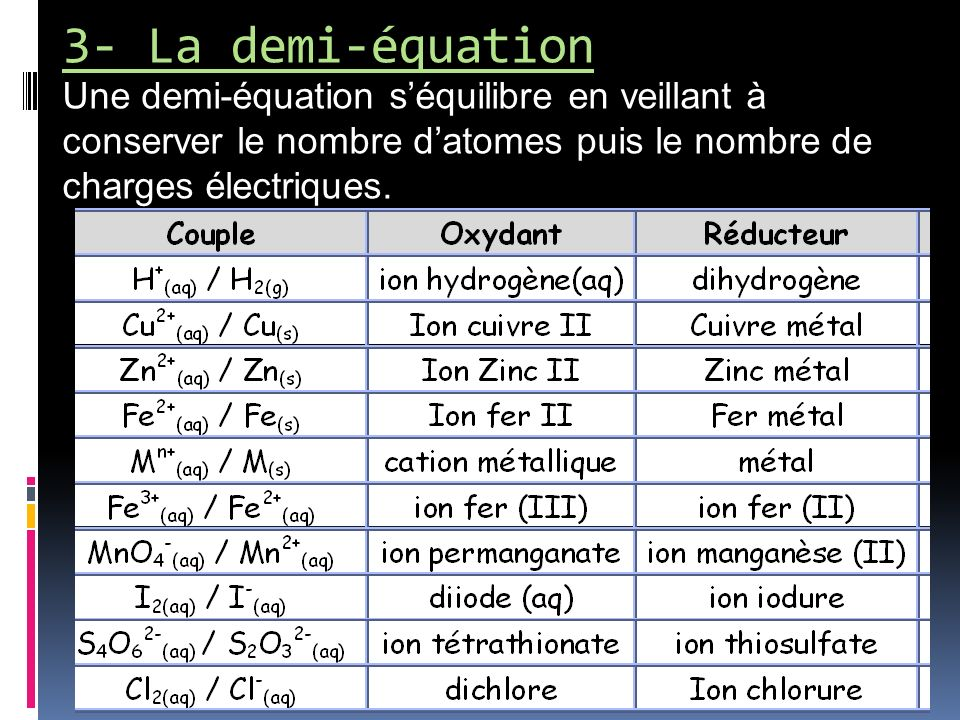 3- La demi-équation Une demi-équation s'équilibre en veillant à conserver le nombre d'atomes puis le nombre de charges électriques.