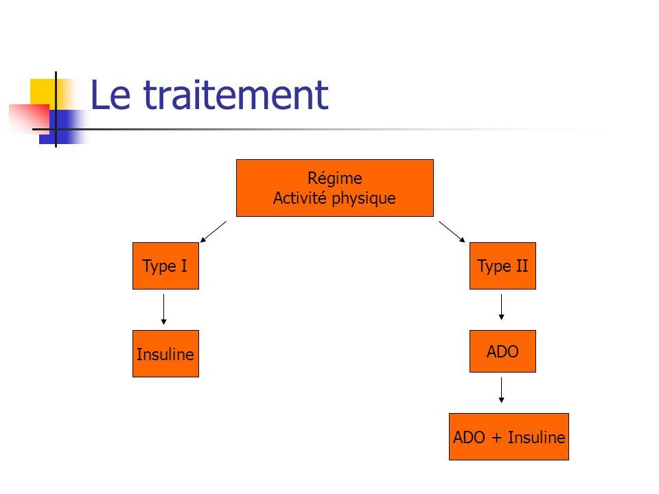 Le traitement Régime Activité physique Type I Type II Insuline ADO