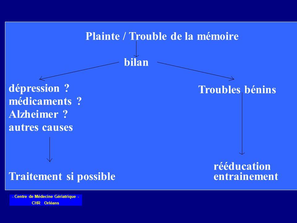 Plainte / Trouble de la mémoire