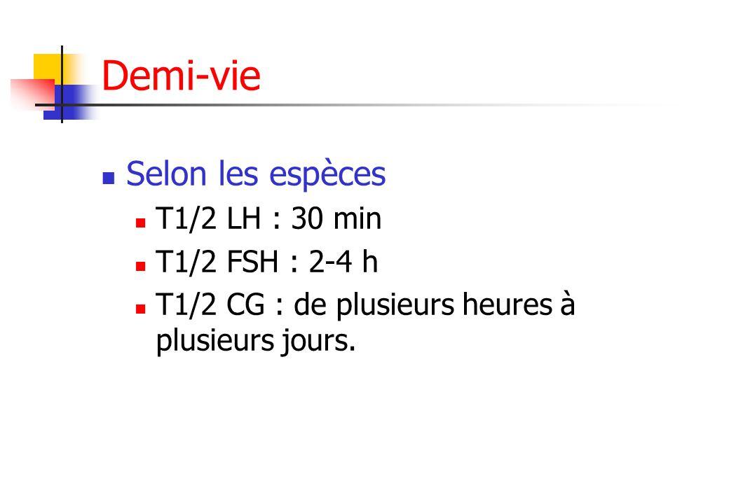 Demi-vie Selon les espèces T1/2 LH : 30 min T1/2 FSH : 2-4 h