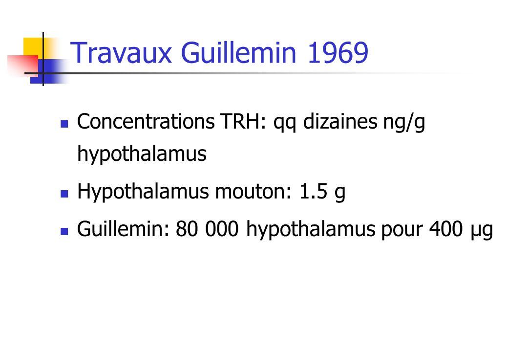 Travaux Guillemin 1969 Concentrations TRH: qq dizaines ng/g hypothalamus. Hypothalamus mouton: 1.5 g.