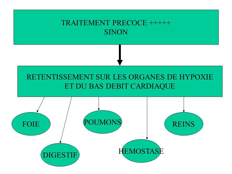 TRAITEMENT PRECOCE +++++ SINON